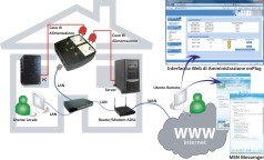 Esempio di collegamento PC e SERVER